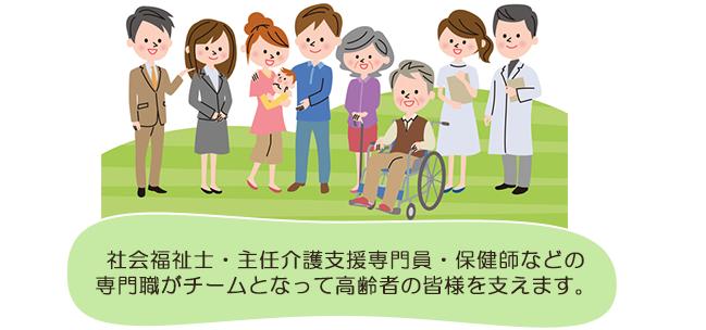 社会福祉士・主任介護支援専門員・保健師なども専門職がチームとなって高齢者の皆様を支えます。